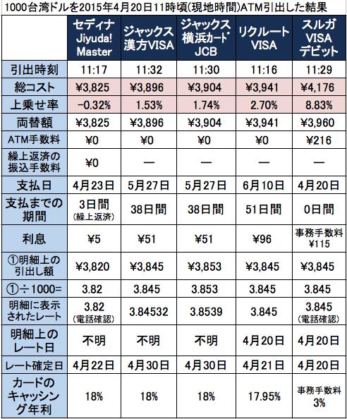 台湾で海外キャッシング調査結果の表