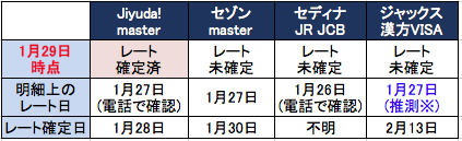 セディナJiyu!da!カードは為替レートの確定が早い
