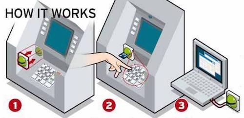 ATMスキミングの仕組み