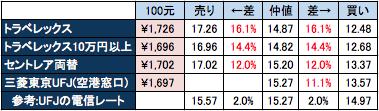 中部国際空港の両替所の比較