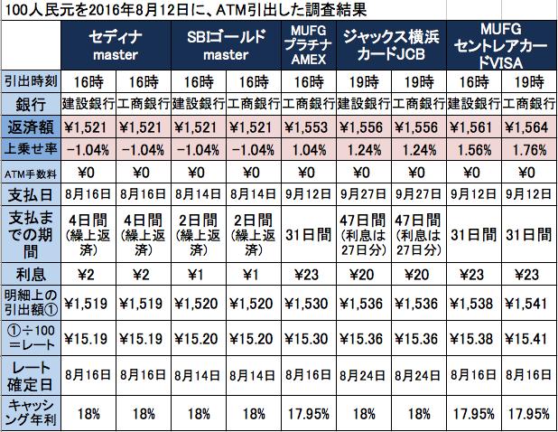 中国貴陽での海外キャッシング比較