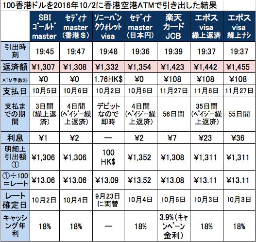 161002香港ATM海外キャッシング比較