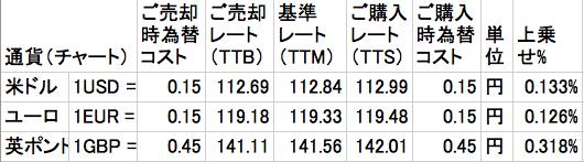 ソニー銀行2017年2月24日の為替レート&手数料