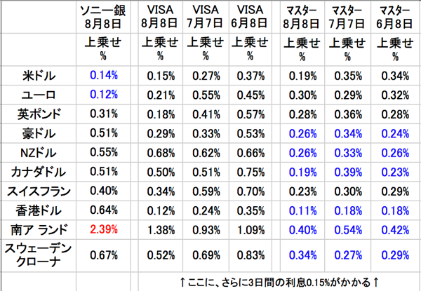 ソニー銀行外貨両替レートとVISA・マスターレートとの比較