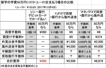 ソニー銀行の外貨預金とFX両替&海外送金の比較(ユーロ)
