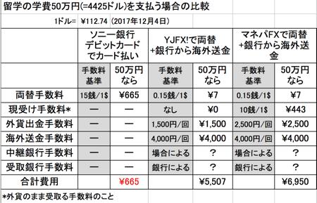ソニー銀行の外貨預金とFX両替&海外送金の比較(米ドル)