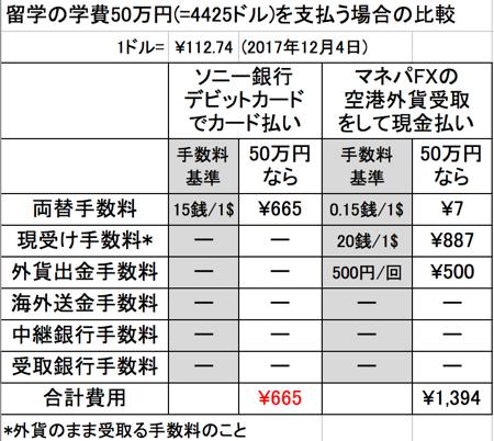 ソニー銀行とマネパ空港外貨受取の比較(ドルの場合)