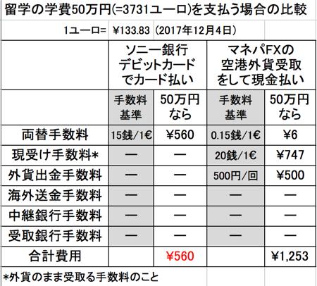 ソニー銀行とマネパ空港外貨受取の比較(ユーロの場合)