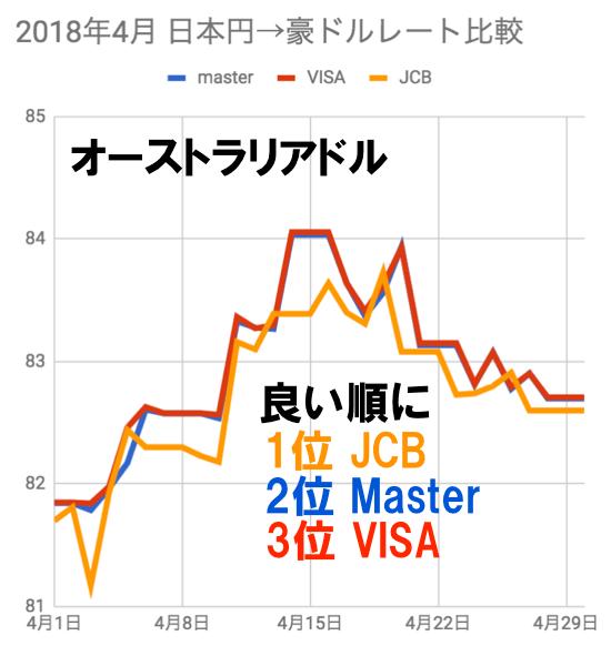 2018年4月オーストラリアドル両替レート比較チャート(JCB/VISA/マスター)