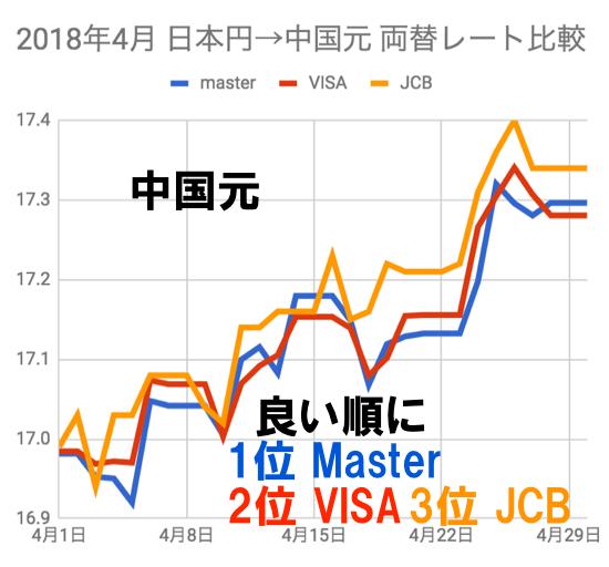 2018年4月 中国元両替レート比較(VISA/JCB/マスターカード)