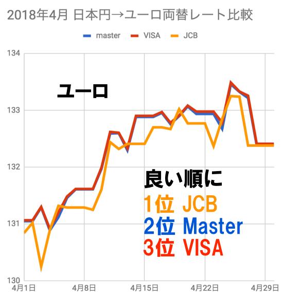 2018年4月ユーロ両替レート比較チャート(JCB/VISA/マスター)