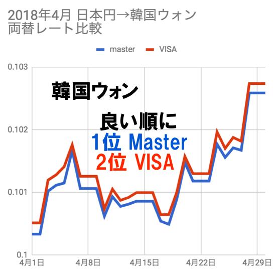 2018年4月韓国ウォン両替レート比較チャート(VISA/マスター)