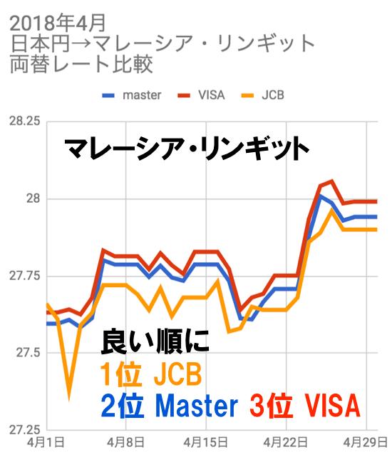 2018年4月マレーシア・リンギット両替レート比較チャート(JCB/VISA/マスター)