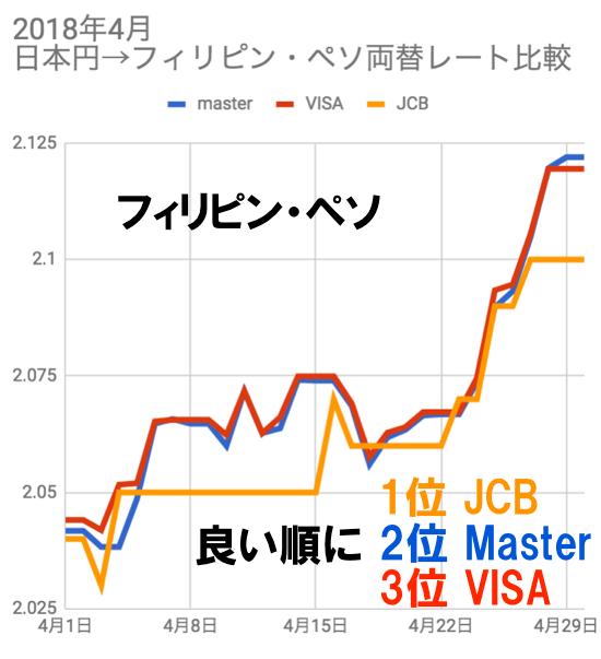 2018年4月フィリピン・ペソ両替レート比較チャート(JCB/VISA/マスター)