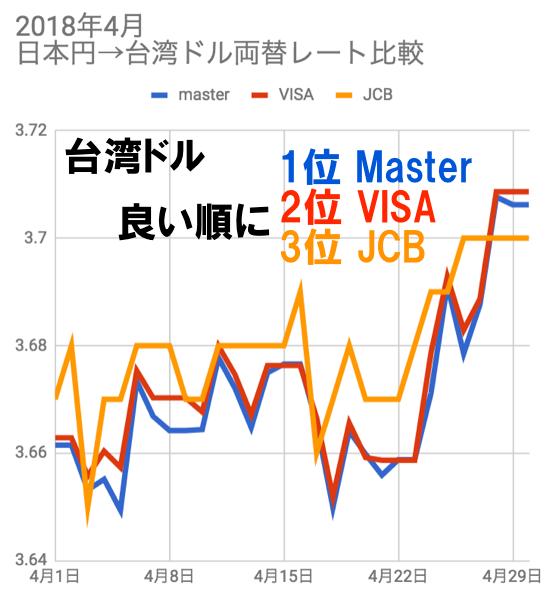 2018年4月台湾ドル両替レート比較チャート(JCB/VISA/マスター)