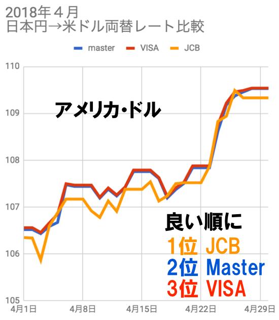 2018年4月アメリカ 米ドル両替レート比較チャート(JCB/VISA/マスター)