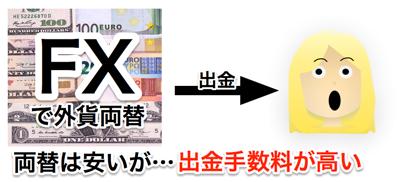 FXでの外貨両替は出金手数料が高い