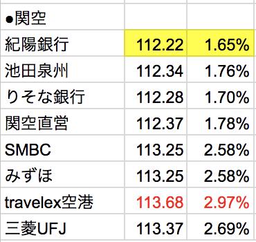 関西国際空港のドル外貨両替比較結果(2018年6月18日)