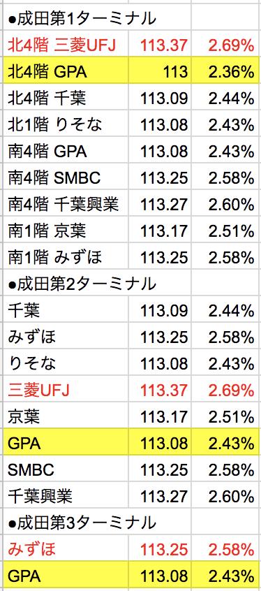 成田空港ドル両替比較