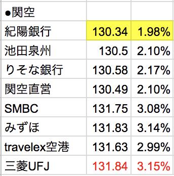 関西国際空港ユーロ外貨両替比較(2018年6月21日)