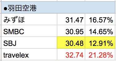 羽田空港マレーシア・リンギット外貨両替レート手数料比較