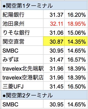 関西国際空港マレーシア・リンギット外貨両替レート手数料比較