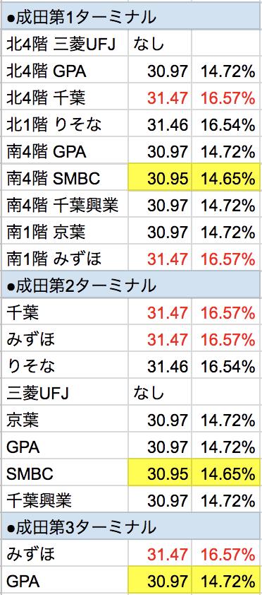 成田空港マレーシア・リンギット外貨両替レート手数料比較