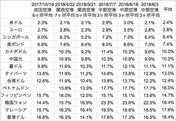 成田/関空/セントレア 通貨ごと外貨両替上乗せ率比較