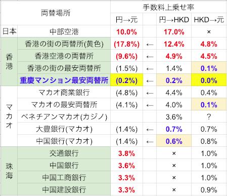 珠海/香港/マカオ外貨両替比較表(現金のみ)