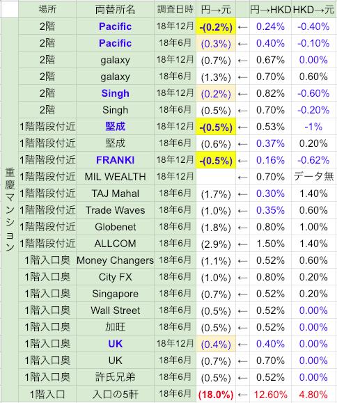 香港の重慶マンションの両替レート上乗せ率一覧表