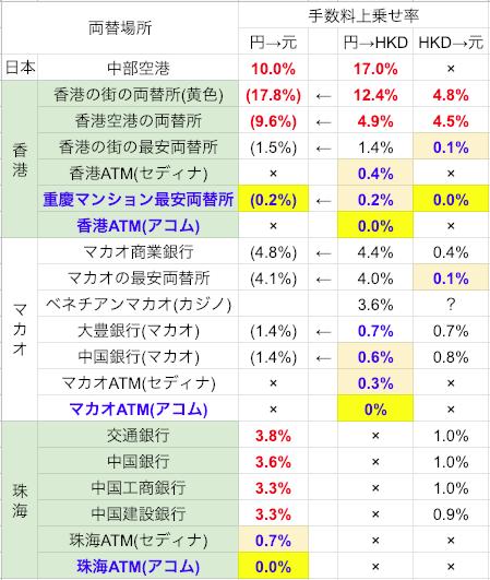 珠海/香港/マカオ 外貨両替比較