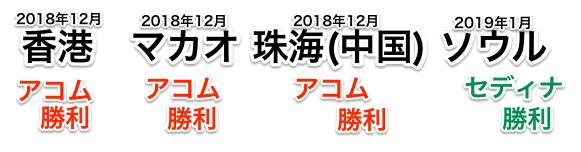 香港、マカオ、珠海(中国)の海外キャッシングでアコムACマスターが勝利。ソウルでは敗北