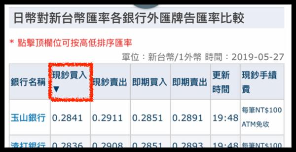 台湾の銀行の外貨両替レート一覧サイトの並べ替え機能