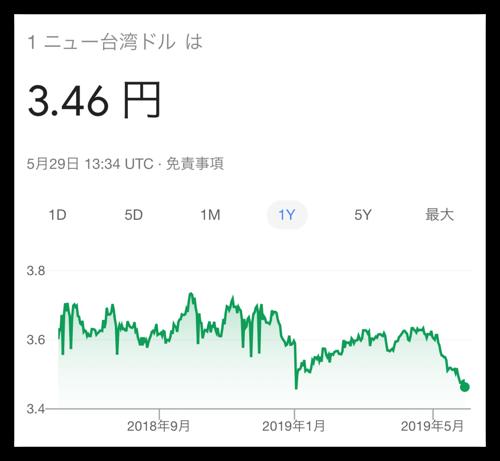 最近の台湾ドルレートのチャート