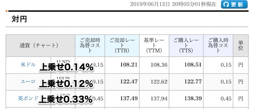ソニー銀行の2019年6月12日の両替レート&手数料