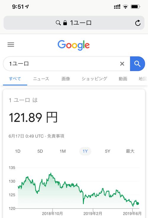 google検索のユーロレートのチャート