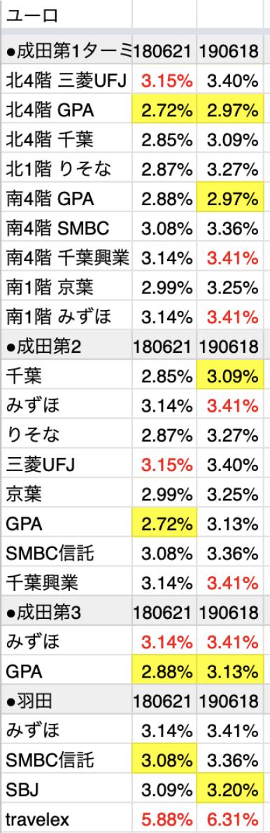 成田空港と羽田空港のユーロ両替レート(銀行・両替所)