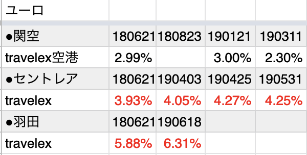 トラベレックスのユーロ両替レート