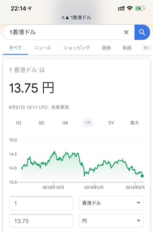 香港ドルレートのチャート