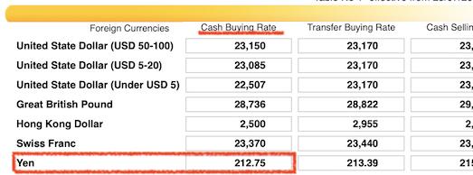 ベトナムEXIM BANKの両替レート