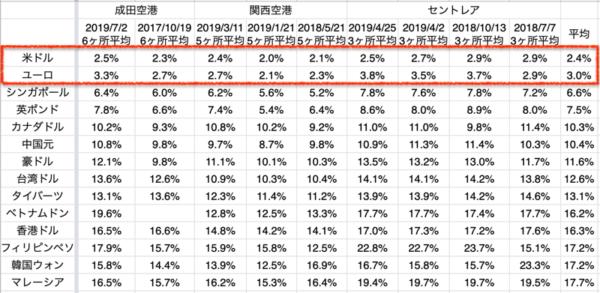成田空港/関西空港/中部空港セントレアの外貨両替レート(平均値)一亜嵐