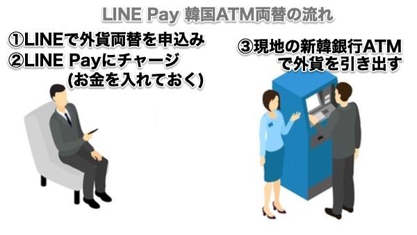 LINE Pay韓国ATM両替のサービスの流れ