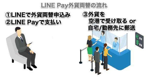 LINE Pay外貨両替の使い方の流れ