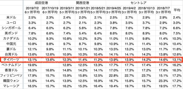 日本の空港でのタイ・バーツ両替の手数料率