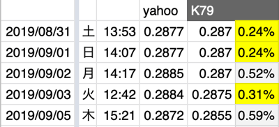 K79両替所のレート