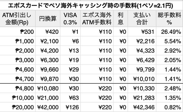 エポスカードの海外ATM手数料表
