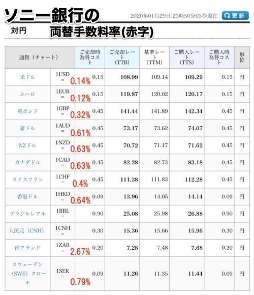 ソニー銀行 外貨両替レート
