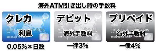 クレジットカード・デビットカード・海外プリペイドカード手数料比較