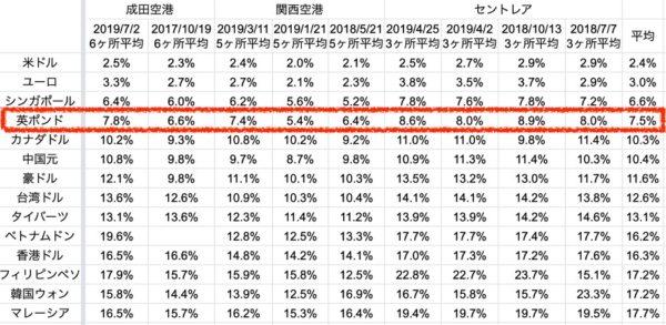 成田空港・関西空港・中部空港の英ポンド両替レート