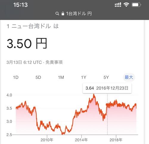 """t=""""最近の台湾ドルレートのチャート"""